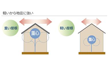 【商品紹介】LIXIL T-ROOF(金属屋根材)